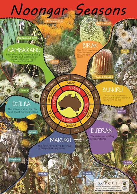 Noongar Seasons Poster